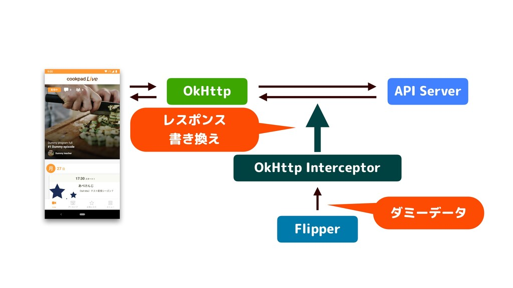 OkHttp API Server Flipper OkHttp Interceptor レス...