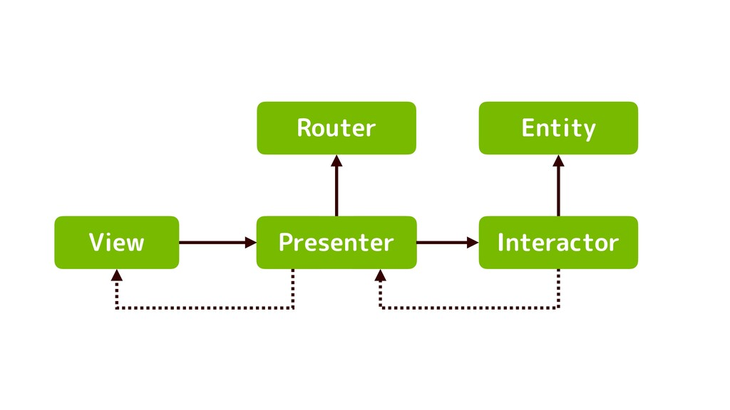 View Presenter Interactor Entity Router
