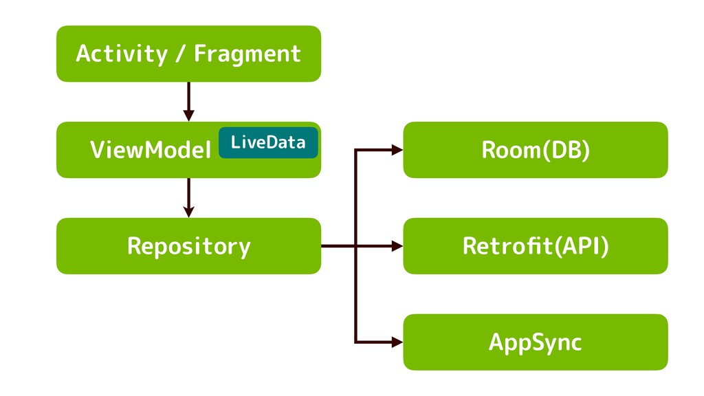 Activity / Fragment ViewModel Repository Room(D...
