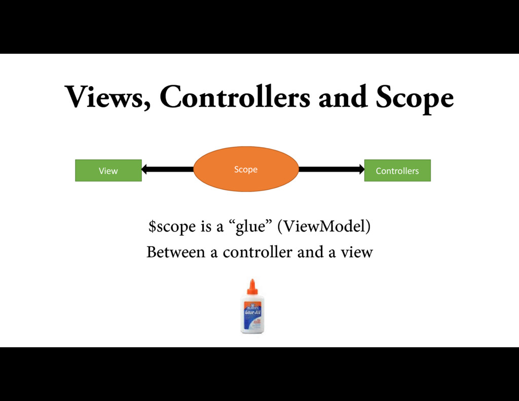 Views, Controllers and Scope View Scope Control...