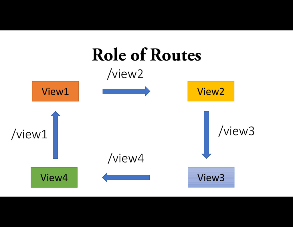 Role of Routes /view1 /view4 /view2 /view3 View...