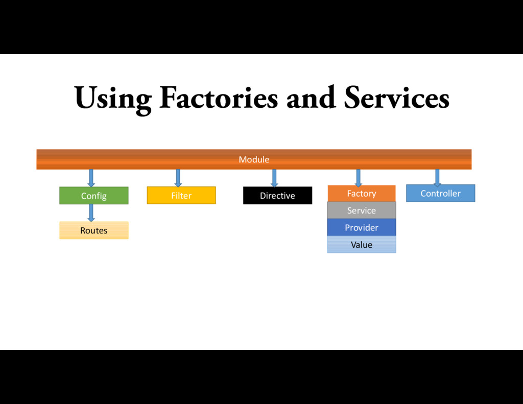 Using Factories and Services Module Module Conf...