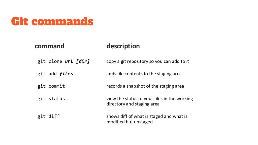 Git commands command description git clone url ...