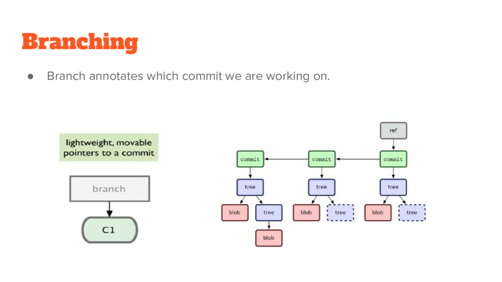 Branching ● Branch annotates which commit we ar...