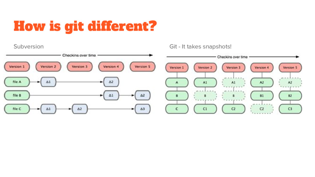 How is git different? Subversion Git - It takes...
