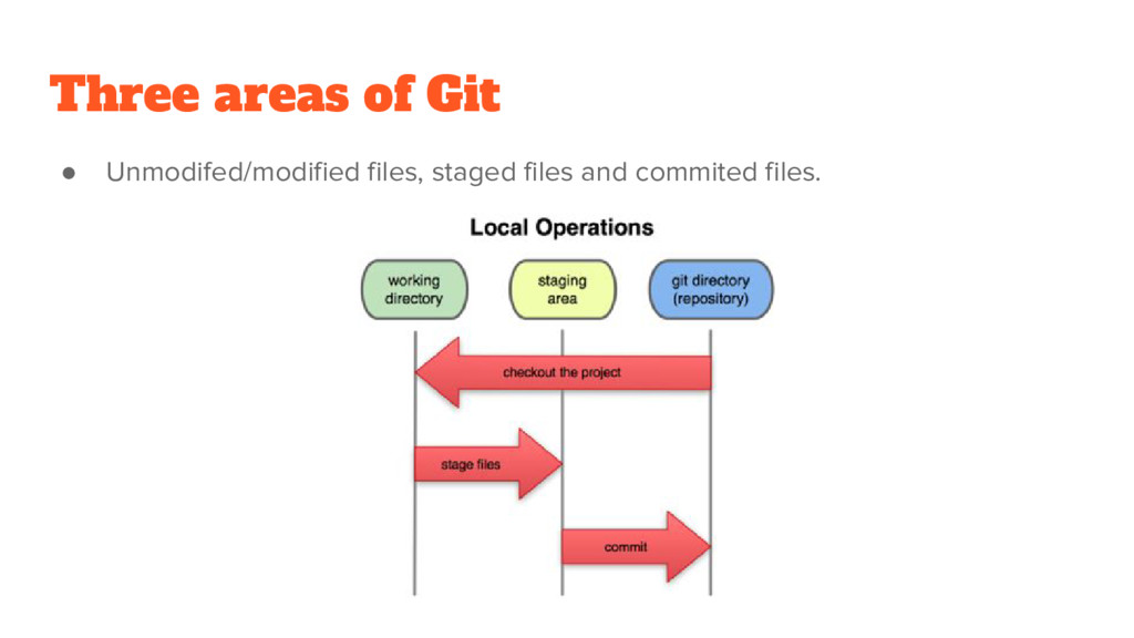 Three areas of Git ● Unmodifed/modified files, ...