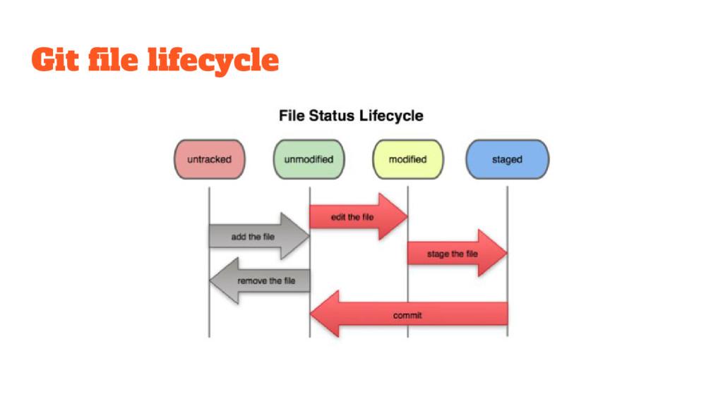 Git file lifecycle