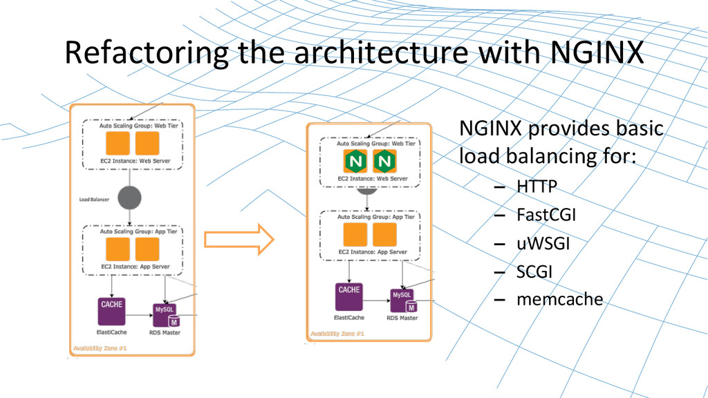 Refactoring the architecture with N...