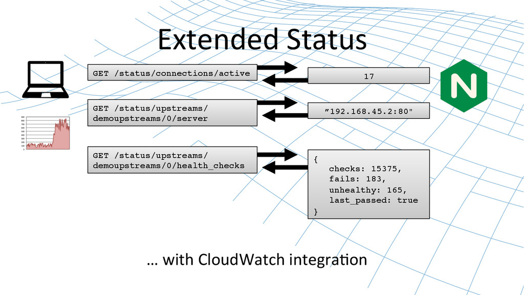 Extended Status  … with CloudWatch...