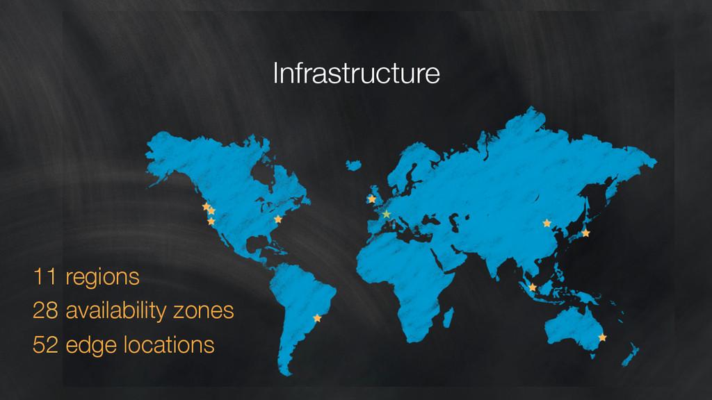 11 regions 28 availability zones 52 edge loca...