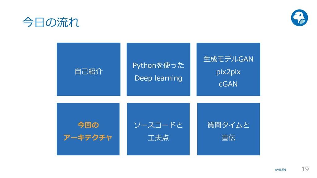 AVILEN ⾃⼰紹介 Pythonを使った Deep learning ⽣成モデルGAN p...