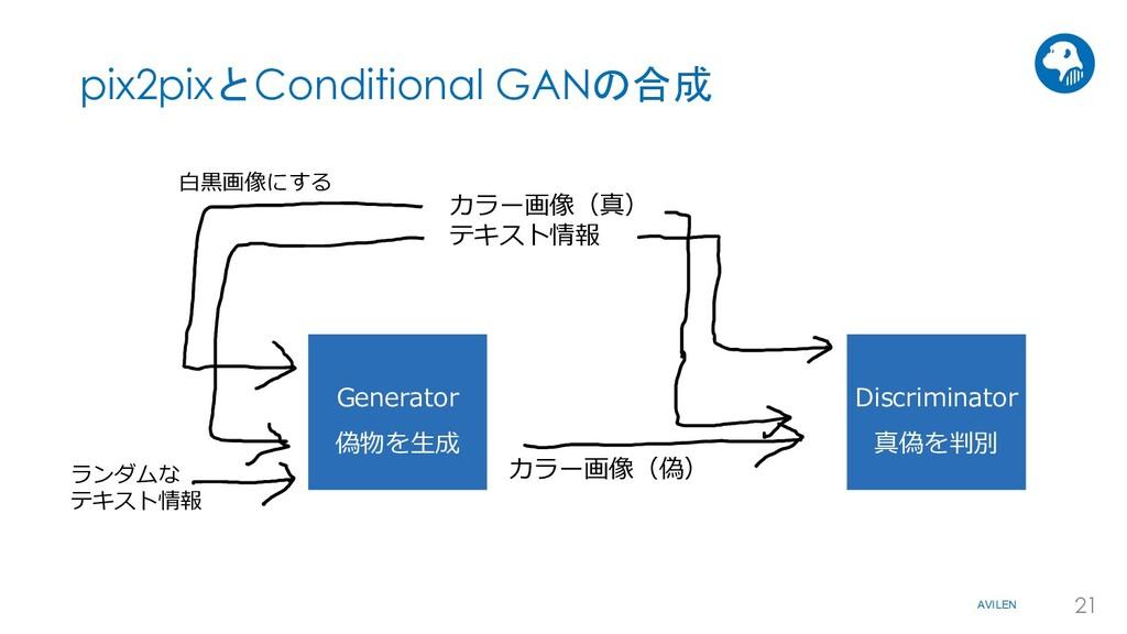 AVILEN 21 pix2pixとConditional GANの合成 Generator ...