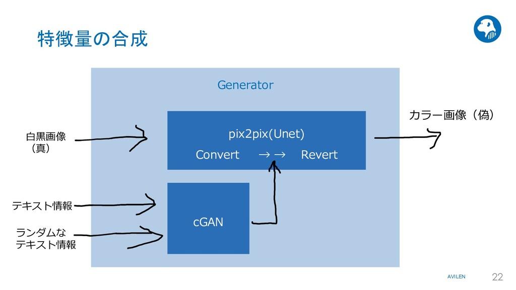 AVILEN 22 特徴量の合成 Generator カラー画像(偽) ランダムな テキスト情...