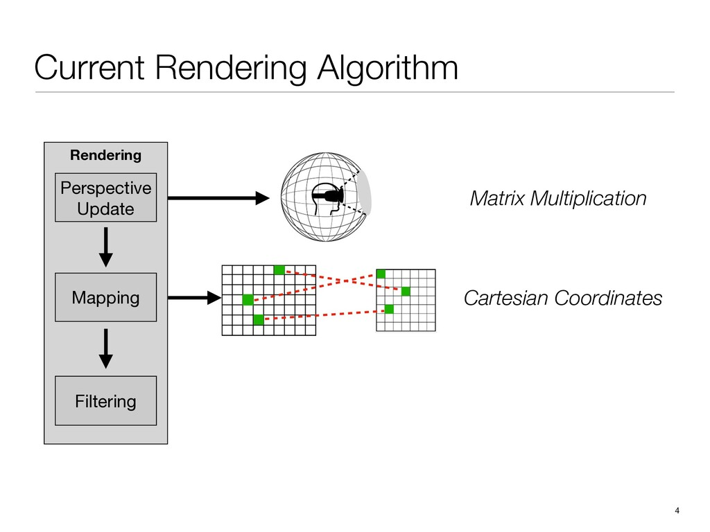 Rendering 4 Current Rendering Algorithm Mapping...