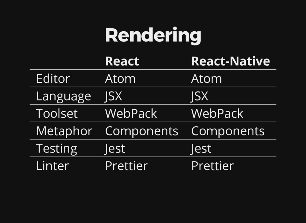 Rendering React React-Native Editor Atom Atom L...