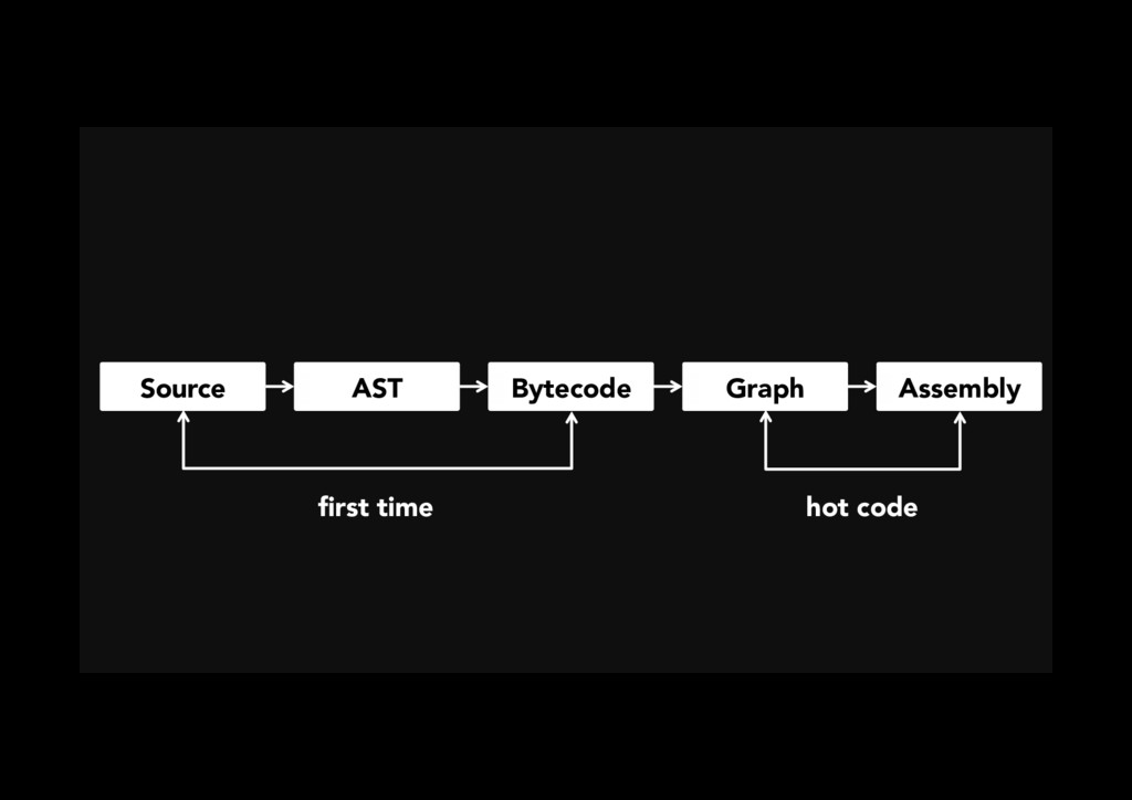 Source AST Bytecode Graph Assembly first time h...