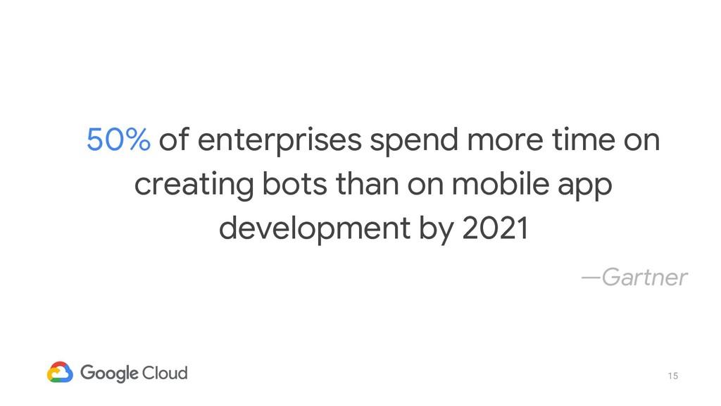 15 50% of enterprises spend more time on creati...