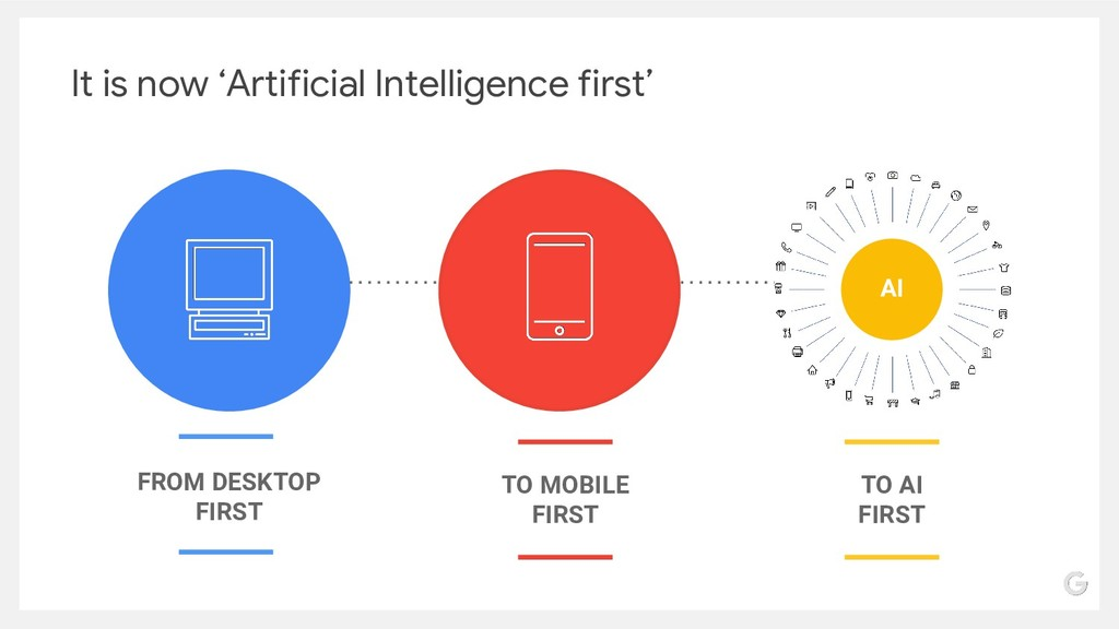 FROM DESKTOP FIRST TO AI FIRST TO MOBILE FIRST ...