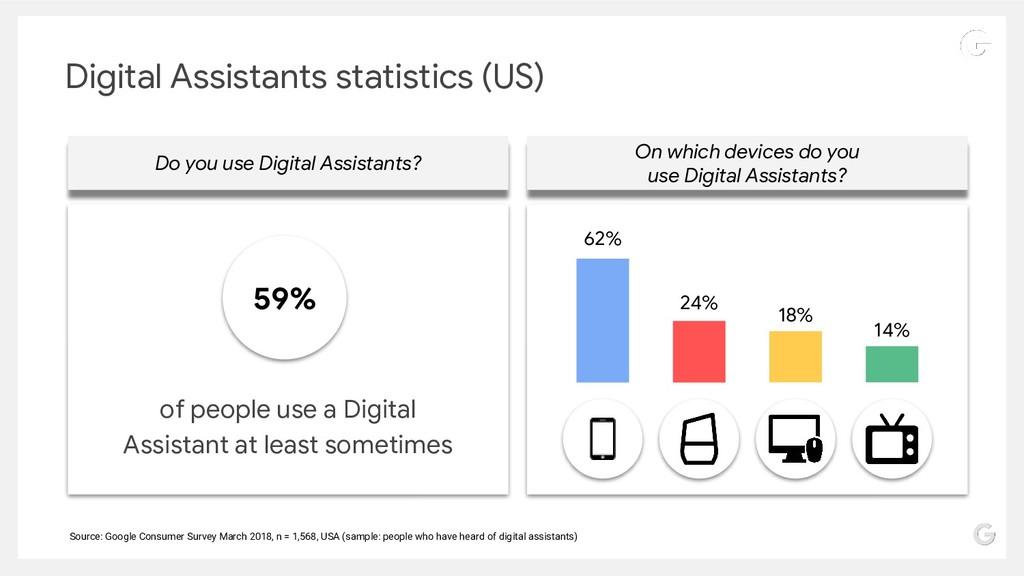 Digital Assistants statistics (US) On which dev...