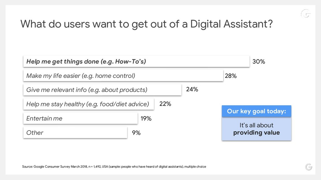 What do users want to get out of a Digital Assi...
