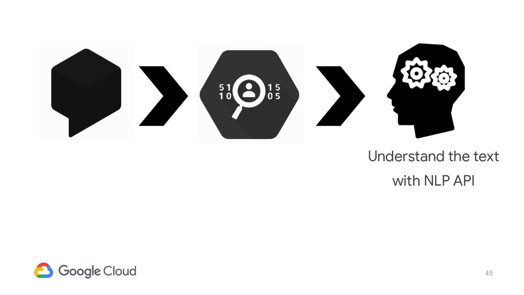 45 Understand the text with NLP API