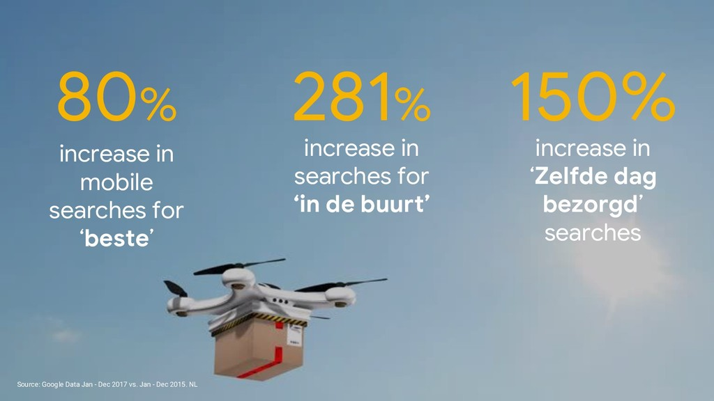 increase in searches for 'in de buurt' 281% Sou...