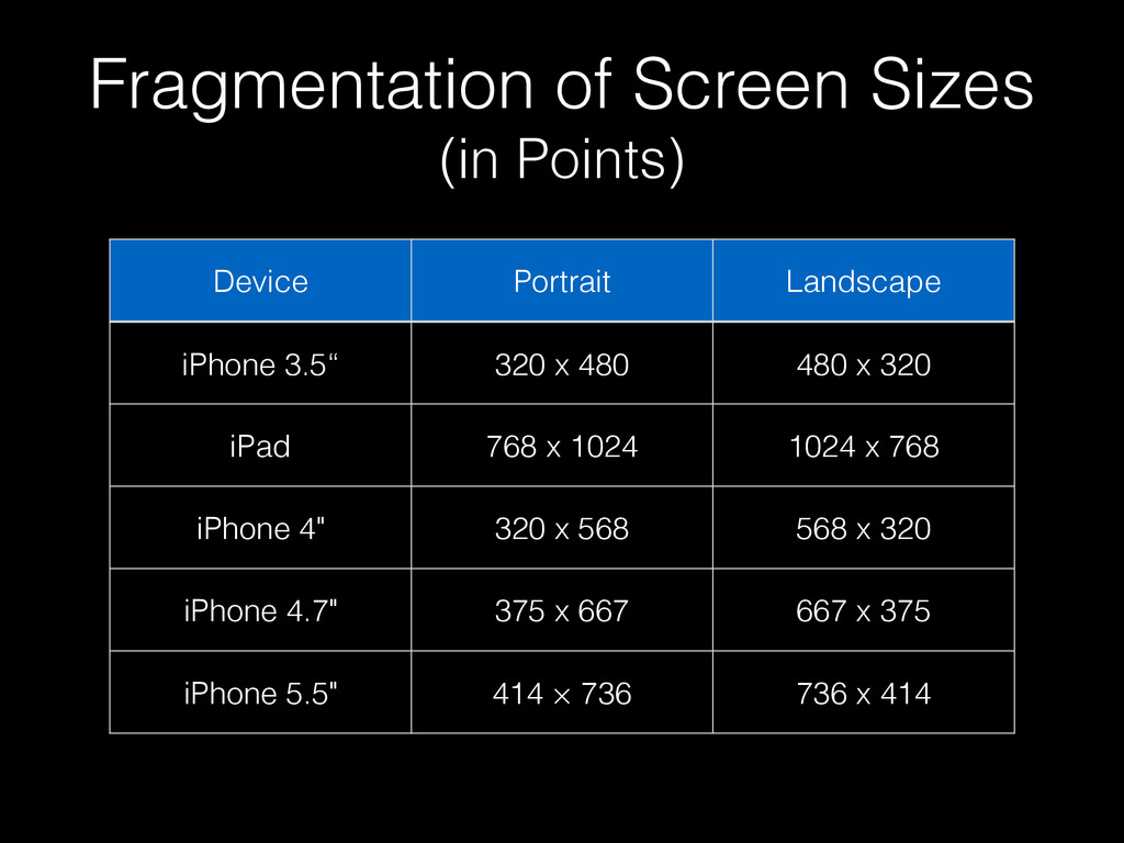 Fragmentation of Screen Sizes (in Points) Devic...