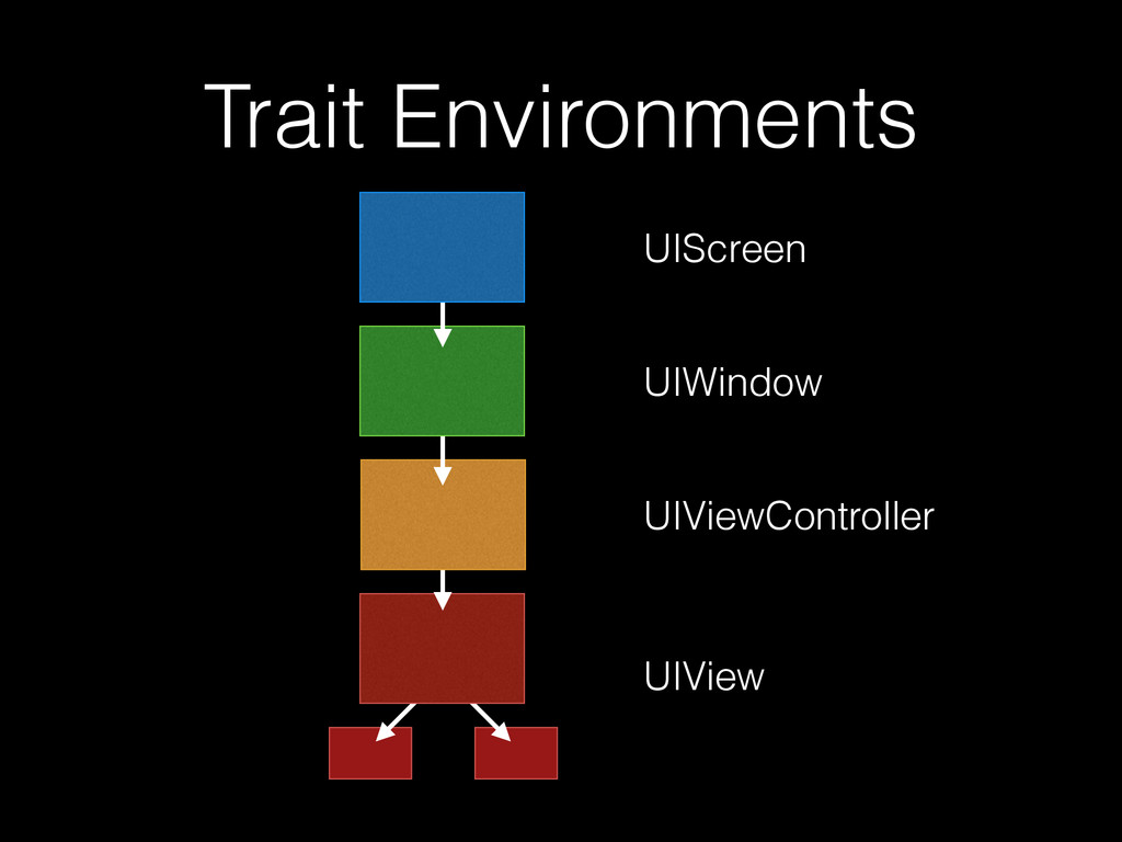 Trait Environments UIScreen UIWindow UIViewCont...