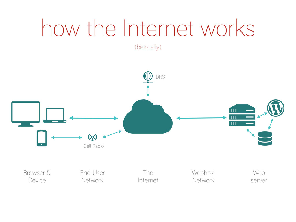 Browser & Device The Internet how the Internet ...