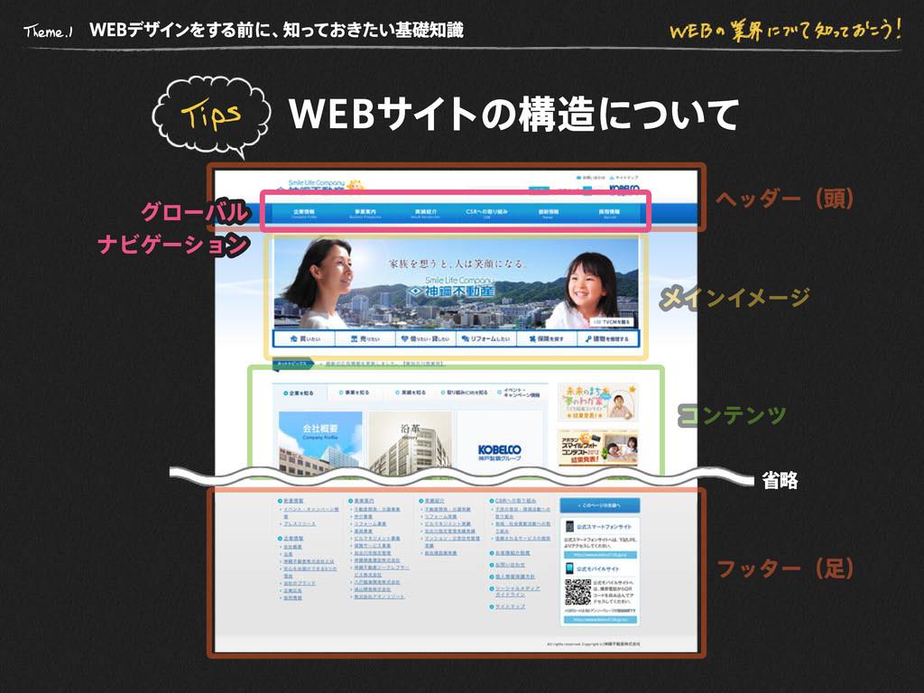 WE B デザインをする前に、 知っておきたい基礎知識 WE B サイトの構造について 省略 ...
