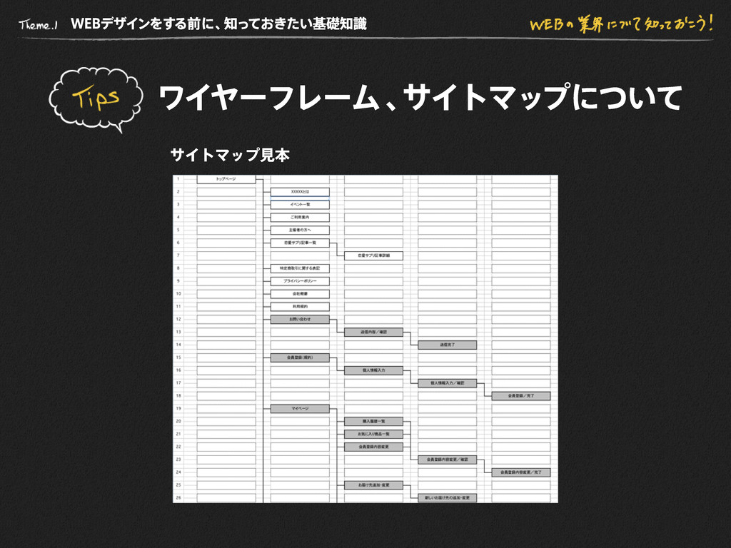 WE B デザインをする前に、 知っておきたい基礎知識 サイトマップ見本 ワイヤーフレーム 、...