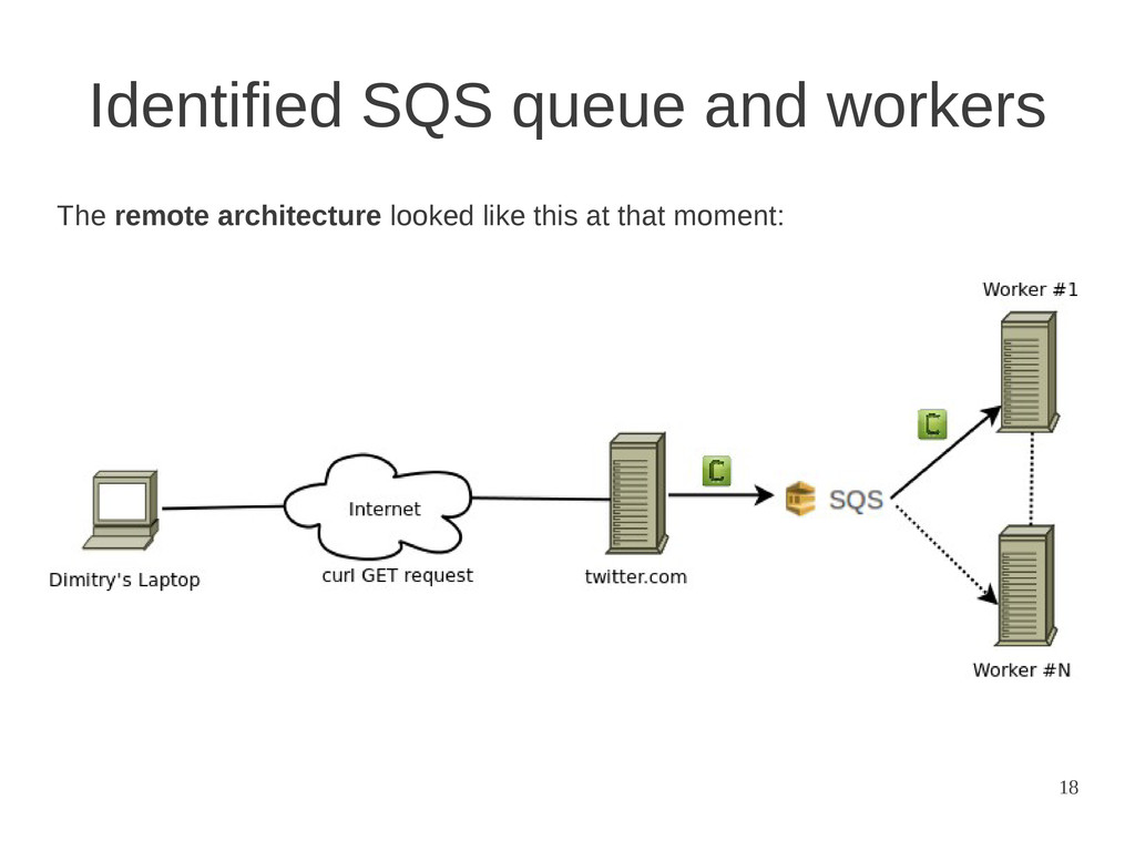 18 Identified SQS queue and workers The remote ...