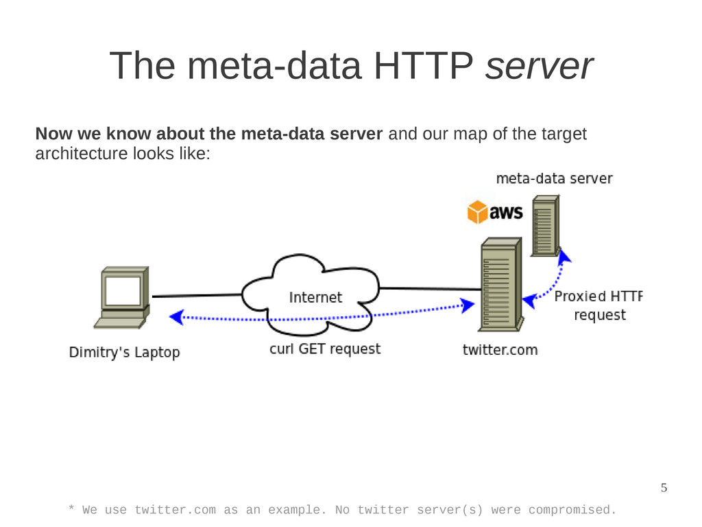 5 The meta-data HTTP server * We use twitter.co...