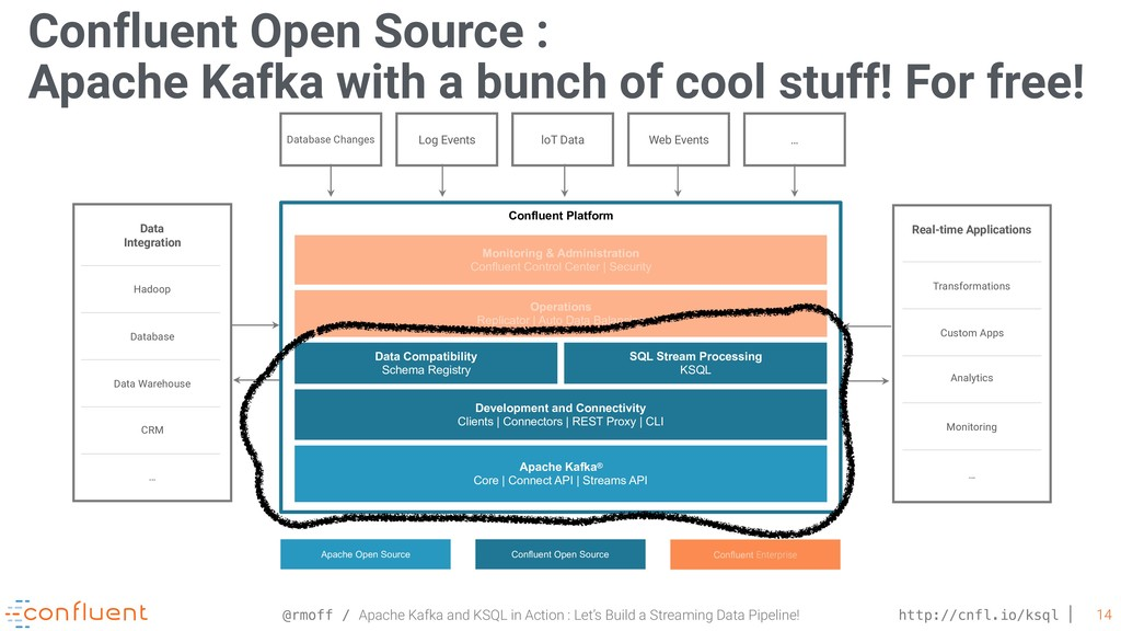 @rmoff / Apache Kafka and KSQL in Action : Let'...