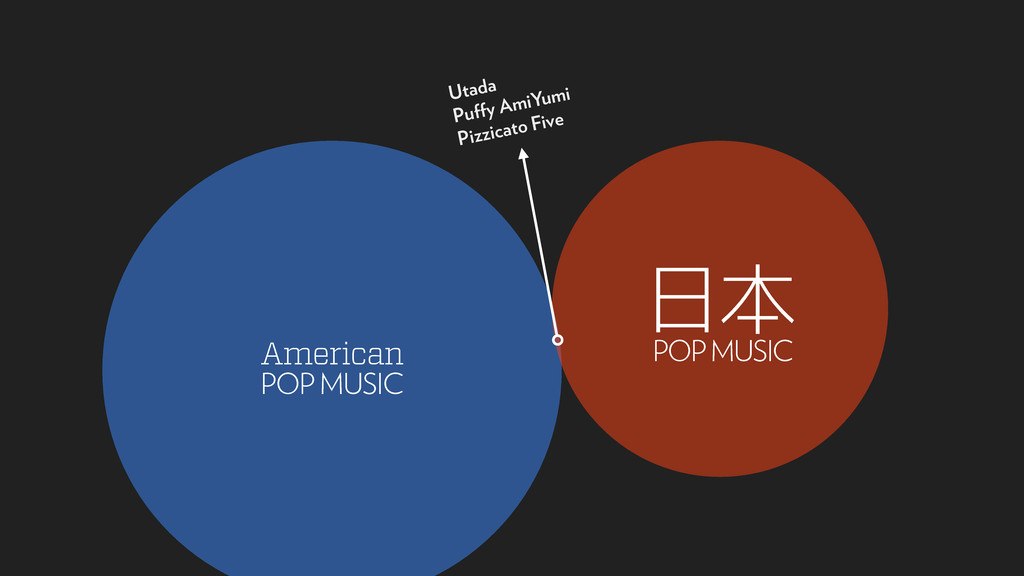 Utada Pu y AmiYumi Pizzicato Five American POP ...