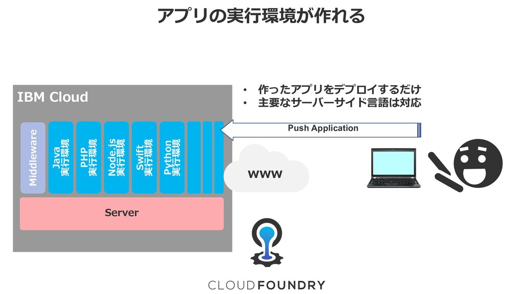 アプリの実⾏環境が作れる Server IBM Cloud www Middleware Ja...