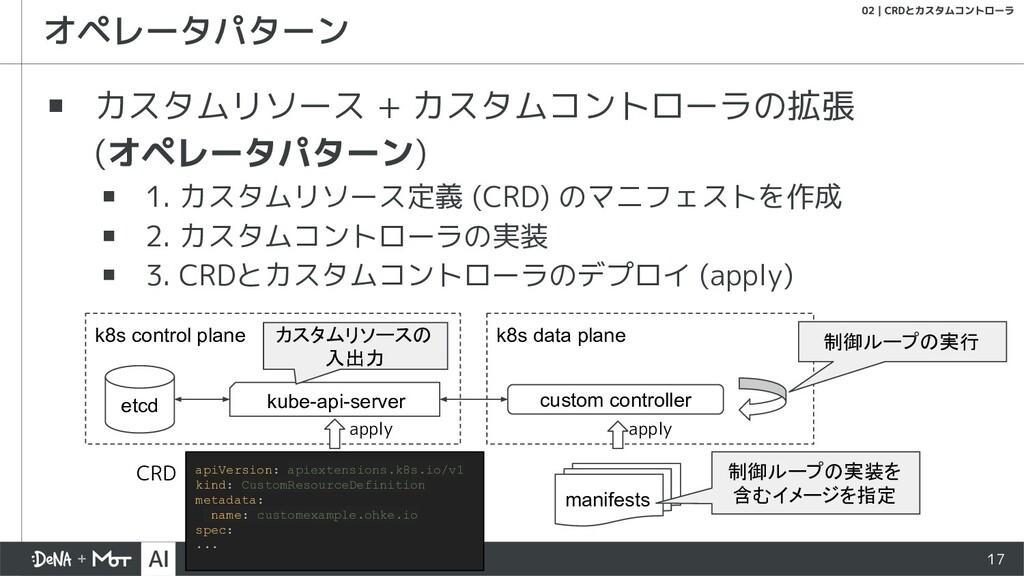 k8s control plane 17 ▪ カスタムリソース + カスタムコントローラの拡張...