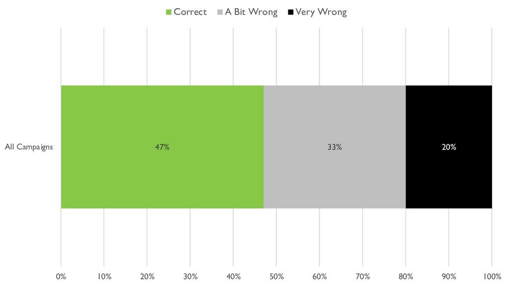 47% 33% 20% 0% 10% 20% 30% 40% 50% 60% 70% 80% ...
