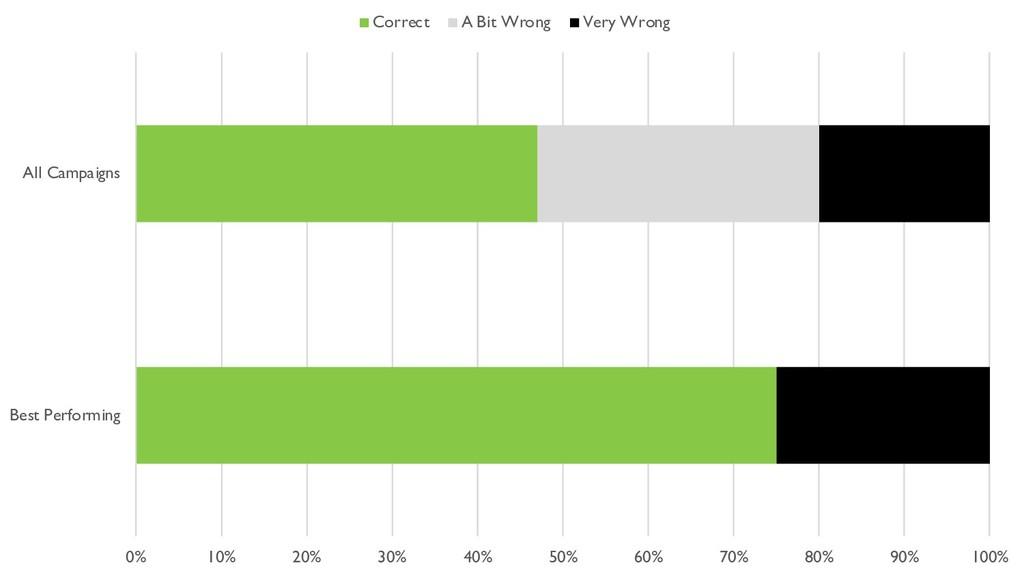 0% 10% 20% 30% 40% 50% 60% 70% 80% 90% 100% Bes...