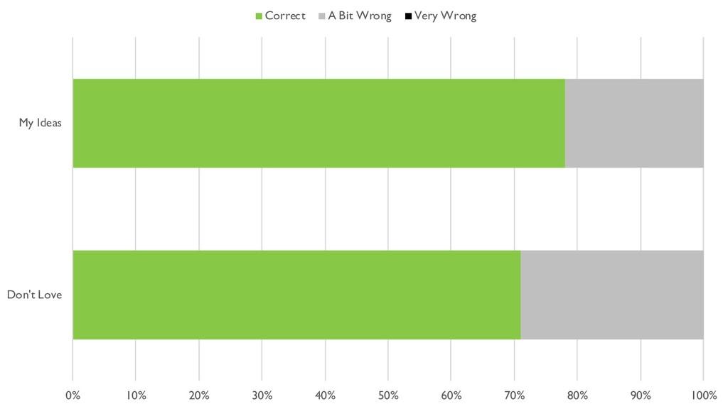 0% 10% 20% 30% 40% 50% 60% 70% 80% 90% 100% Don...