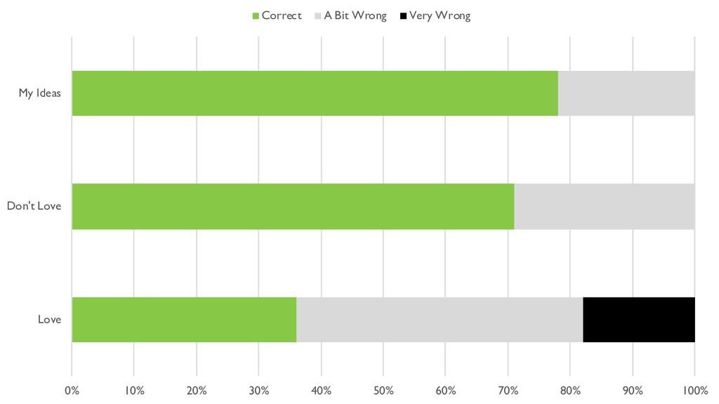 0% 10% 20% 30% 40% 50% 60% 70% 80% 90% 100% Lov...