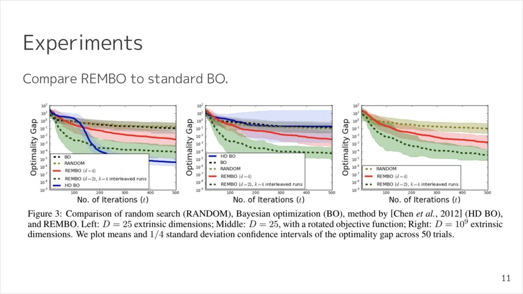 Experiments Compare REMBO to standard BO. 11