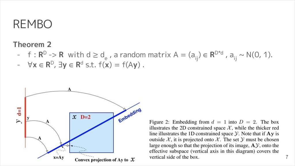 REMBO Theorem 2 - f : RD -> R with d ≥ d e , a ...