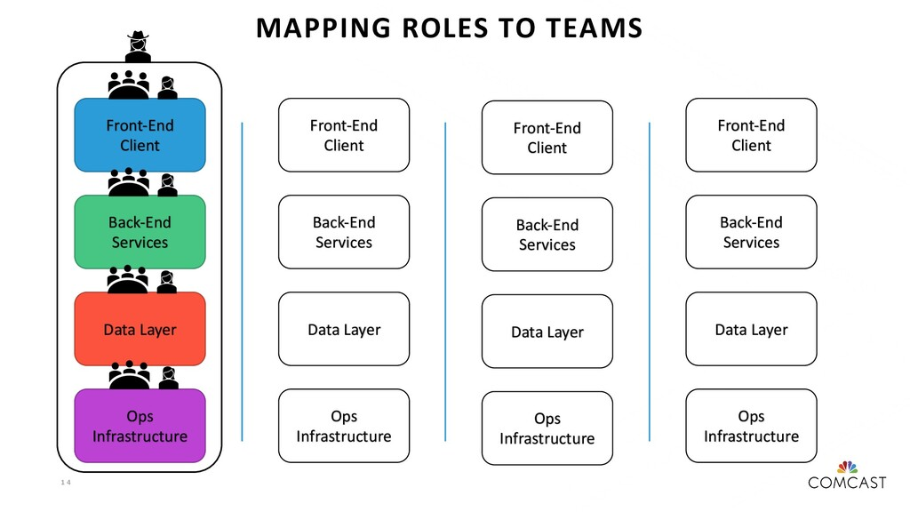 1 4 MAPPING ROLES TO TEAMS Front-End Client Bac...