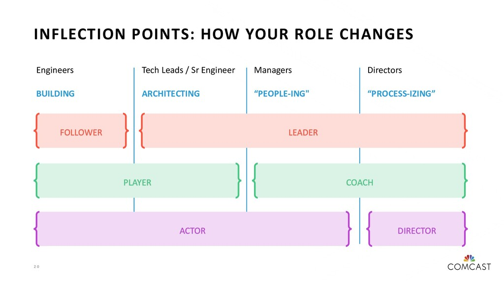 2 0 INFLECTION POINTS: HOW YOUR ROLE CHANGES En...
