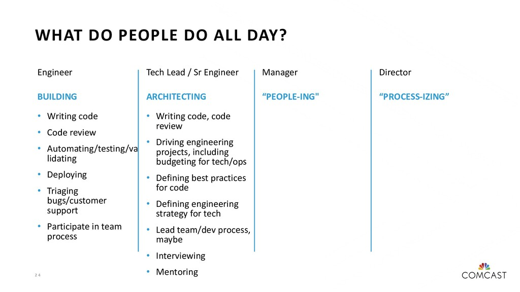 2 4 WHAT DO PEOPLE DO ALL DAY? Engineer BUILDIN...