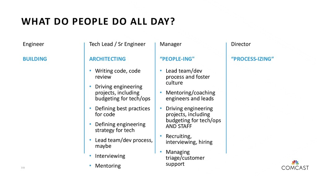 3 0 WHAT DO PEOPLE DO ALL DAY? Engineer BUILDIN...