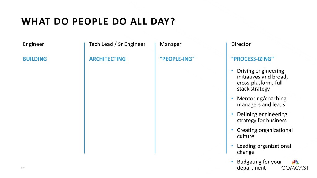 3 6 WHAT DO PEOPLE DO ALL DAY? Engineer BUILDIN...