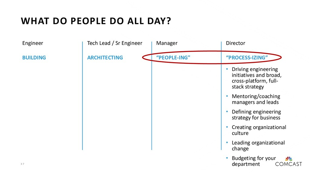 3 7 WHAT DO PEOPLE DO ALL DAY? Engineer BUILDIN...
