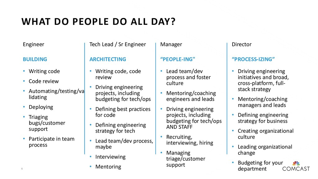 6 WHAT DO PEOPLE DO ALL DAY? Engineer BUILDING ...